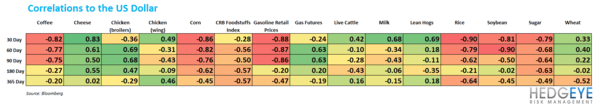 WEEKLY COMMODITY CHARTBOOK - correl