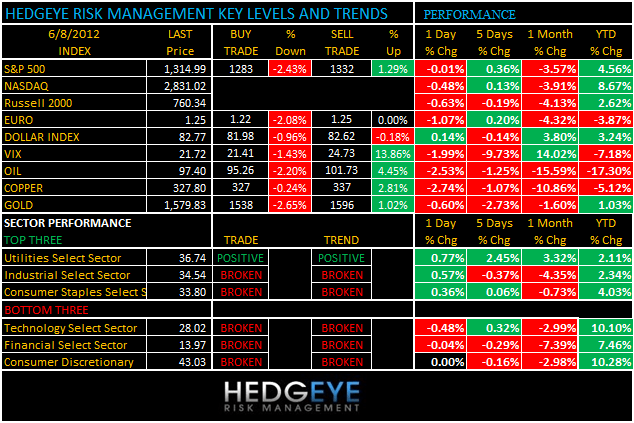 THE HEDGEYE DAILY OUTLOOK - levels and trends