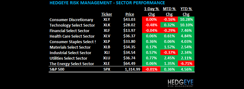 THE HEDGEYE DAILY OUTLOOK - sector view table