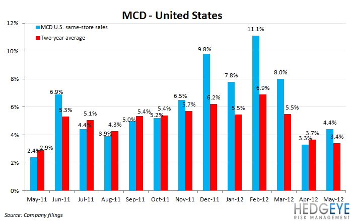 MACRO DOWNSIZES MCD - mcd us comps