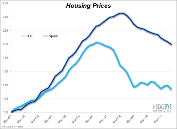The Domino Effect of Spanish Housing - SP.us.housing
