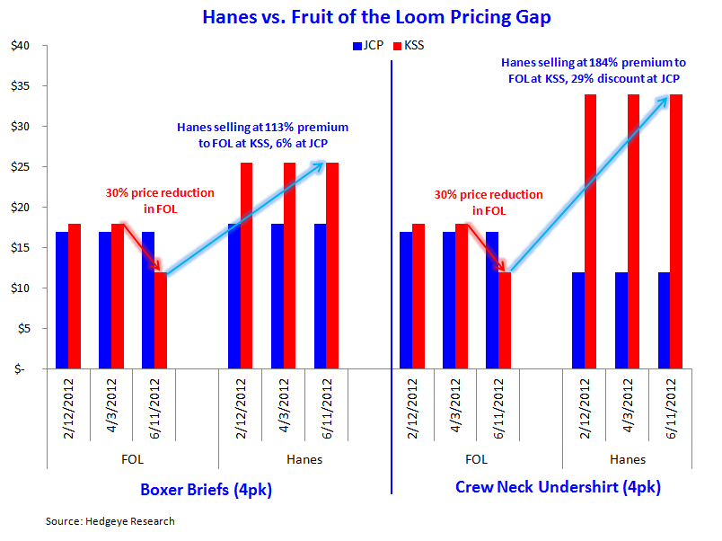 HedgeyeRetail COTD: Pricing Crack  - HBI FOL pricing gap