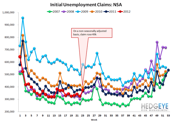 INITIAL CLAIMS: JOBLESS CLAIM NEAR YTD HIGH WHILE YIELD CURVE NEARS YTD LOW - NSA