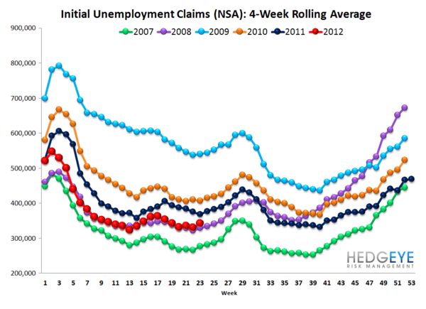 INITIAL CLAIMS: JOBLESS CLAIM NEAR YTD HIGH WHILE YIELD CURVE NEARS YTD LOW - NSA rolling