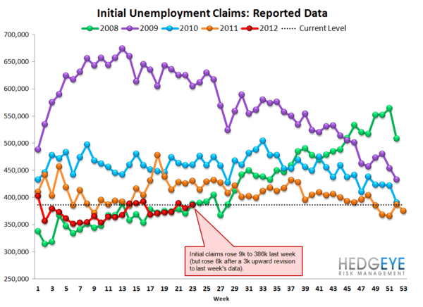 INITIAL CLAIMS: JOBLESS CLAIM NEAR YTD HIGH WHILE YIELD CURVE NEARS YTD LOW - Raw