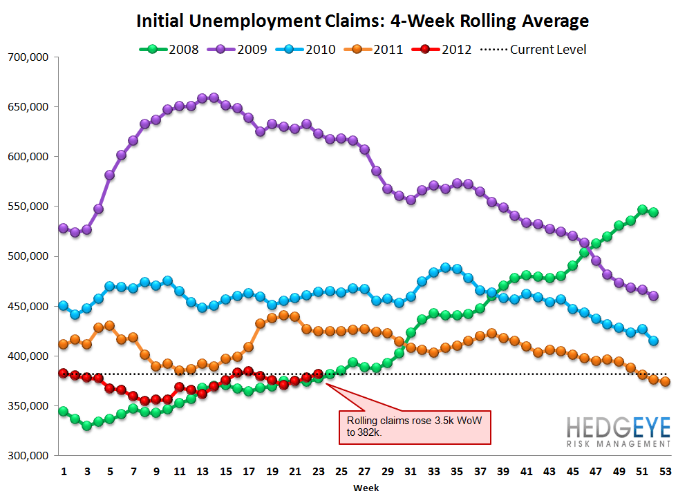 INITIAL CLAIMS: JOBLESS CLAIM NEAR YTD HIGH WHILE YIELD CURVE NEARS YTD LOW - Rolling