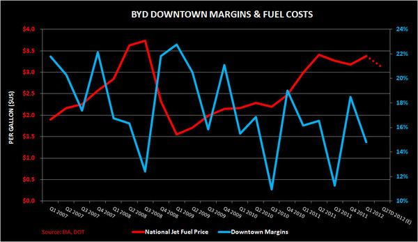 CHART DU JOUR: BYD DOUBLE DIPS ON LOWER OIL - BYD