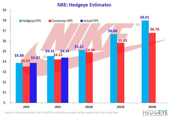 JUST DO IT: Investing in NKE for the long haul - 2NKE EPS chart