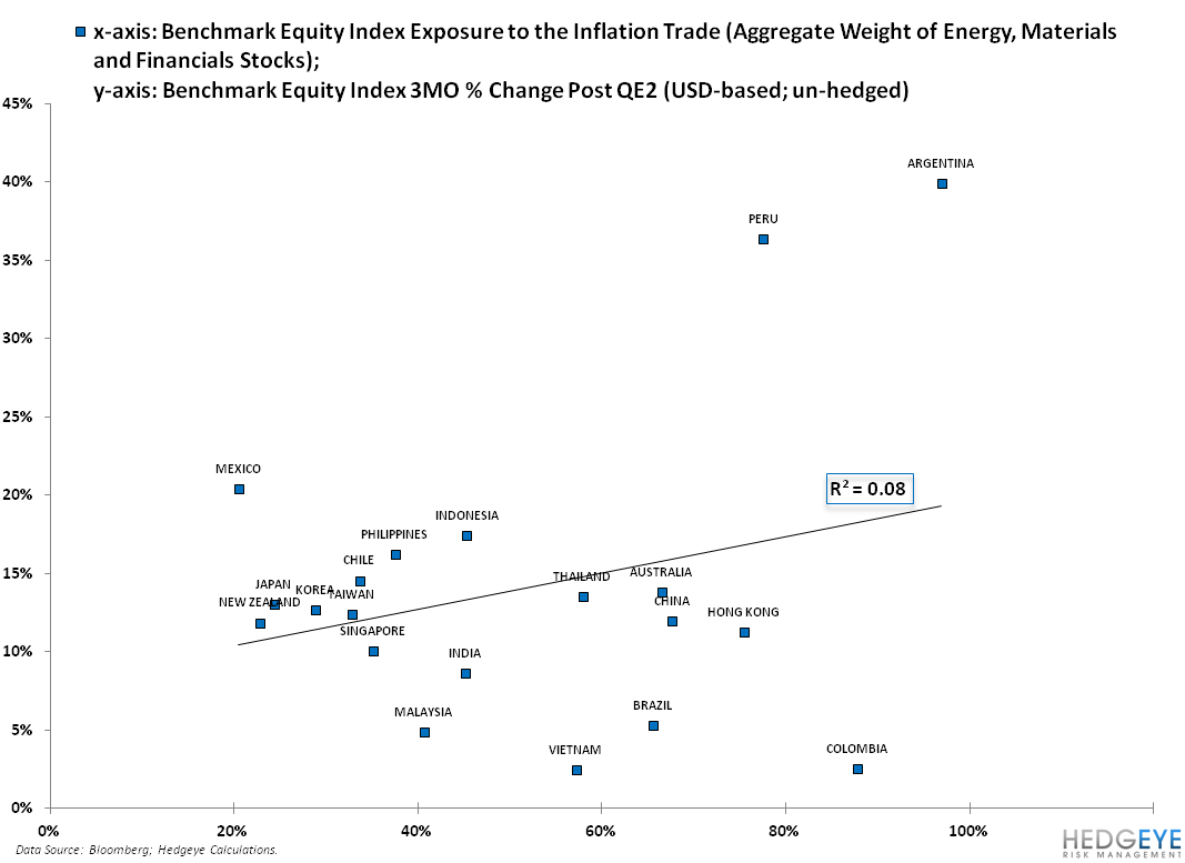 QUANTIFYING THE INFLATION TRADE ACROSS ASIA AND LATIN AMERICA - 2
