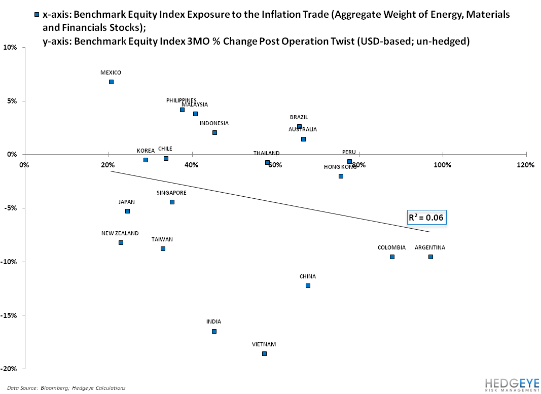 QUANTIFYING THE INFLATION TRADE ACROSS ASIA AND LATIN AMERICA - 3