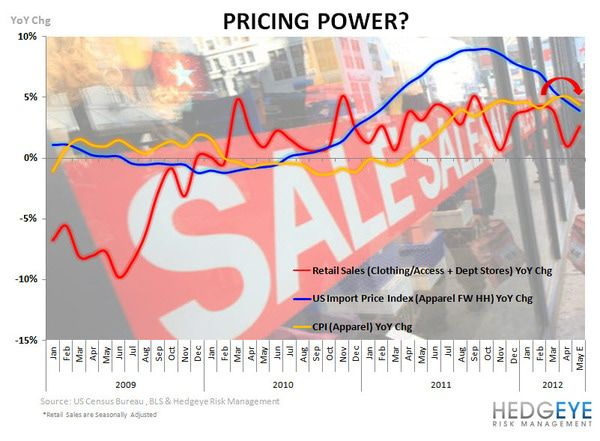 HedgeyeRetail COTD: Pricing Decelerates - CPI COTD
