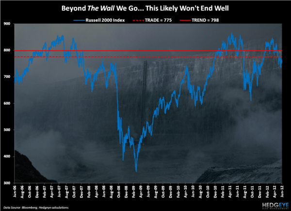 CHART OF THE DAY: The Wall - Chart of the Day