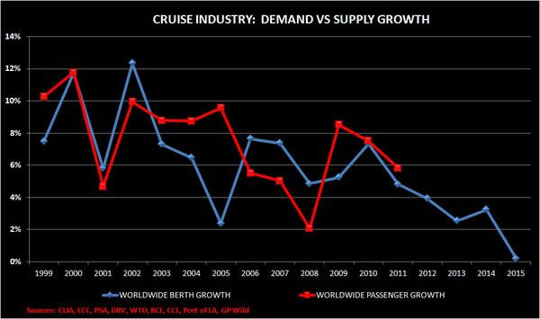 CHART DU JOUR:  CRUISIN' FOR THE LONG-TERM - CRUISE