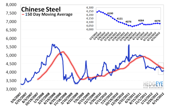 MONDAY MORNING RISK MONITOR: CHAOS DELAYED - China Steel