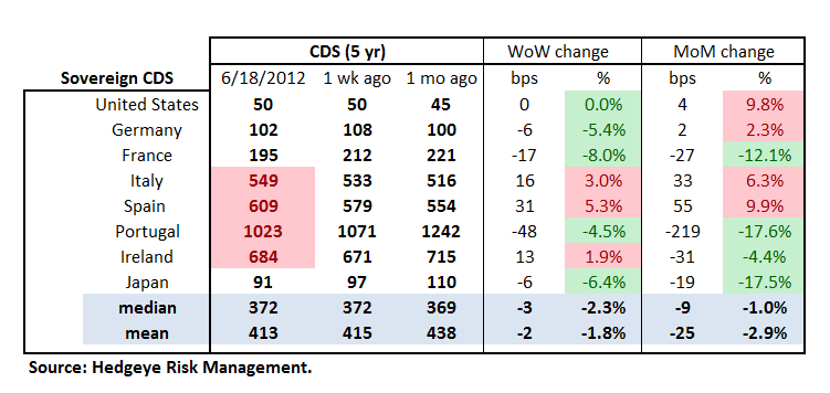 MONDAY MORNING RISK MONITOR: CHAOS DELAYED - Sov Table