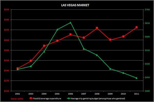 CHART DU JOUR:  LAS VEGAS: MORE HAPPY HOUR, LESS CHA-CHING! - LV  F B