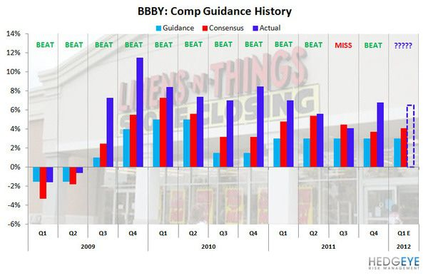 HedgeyeRetail Visual: BBBY Comp Upside? - BBBY comp guidance history