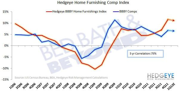 HedgeyeRetail Visual: BBBY Comp Upside? - Home furnishings index