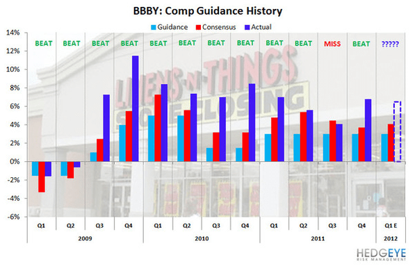 BBBY: Straight Outta Comps - BBBY compschart