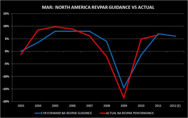 CHART DU JOUR:  MAR:  NORTH AMERICA REVPAR GUIDANCE - mar