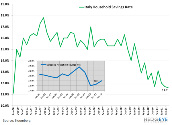 Italy Isn't Greece or Spain, But Is Italy Next To Be Bailed Out? - cc. 15