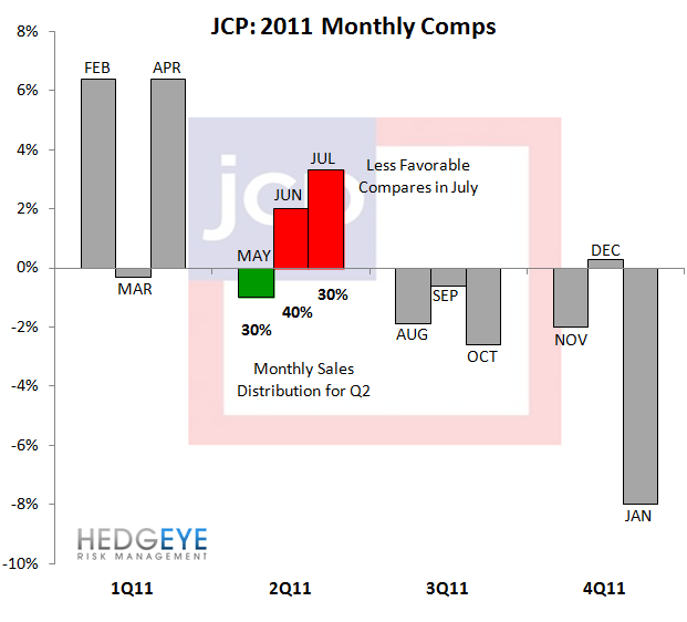 HedgeyeRetail Visual: JCP: Far from Over - JCP COTD
