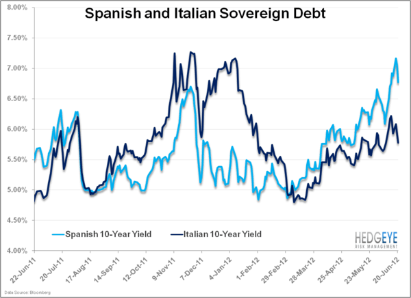 Focus on Italy - sp.ital.10yr