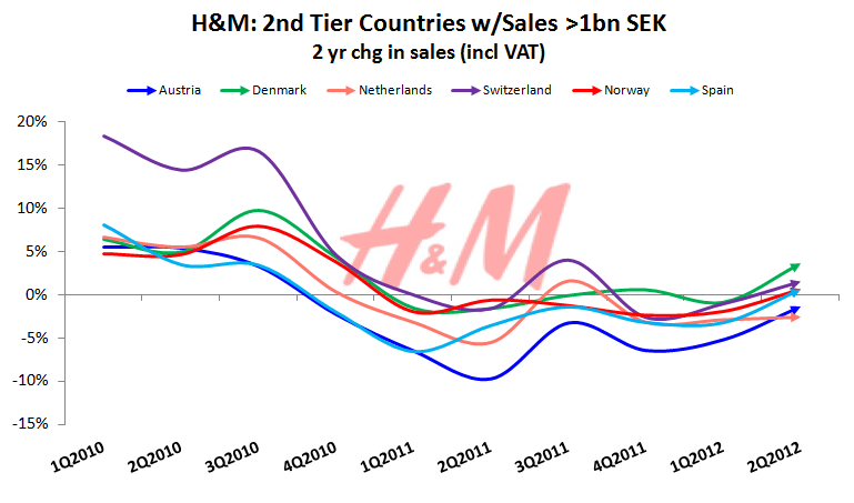 HedgeyeRetail Visual: H&M European Reacceleration? - 2nd tier