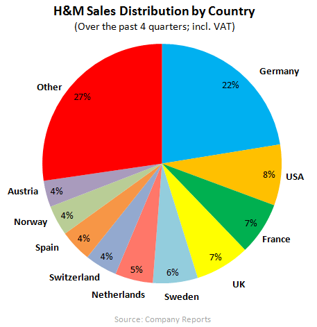 HedgeyeRetail Visual: H&M European Reacceleration? - HM sales by country