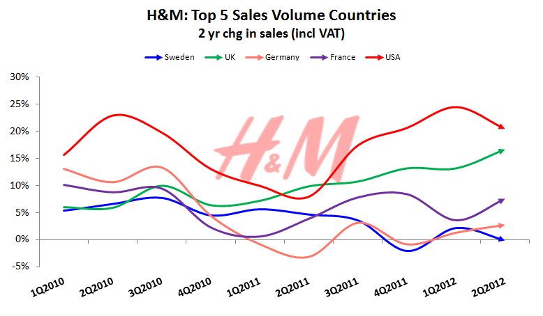 HedgeyeRetail Visual: H&M European Reacceleration? - top countries