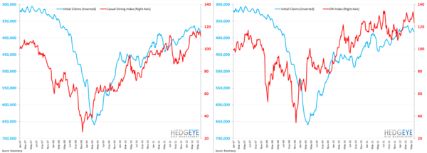 DRI SHAPING UP TO DISAPPOINT - cas dining dri initial claims