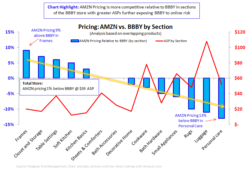 BBBY: Showing Some Risky TAIL - AMZN BBBY pricing