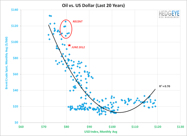 CHART OF THE DAY: CRUDE QUESTIONS - oil v usd 20