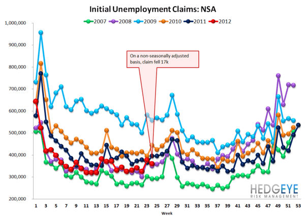 JOBLESS CLAIMS HIT THEIR HIGHEST LEVEL YEAR TO DATE - NSA