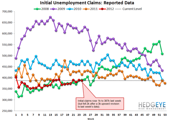 JOBLESS CLAIMS HIT THEIR HIGHEST LEVEL YEAR TO DATE - Raw