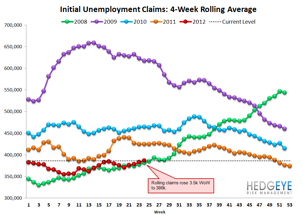 JOBLESS CLAIMS HIT THEIR HIGHEST LEVEL YEAR TO DATE - rolling