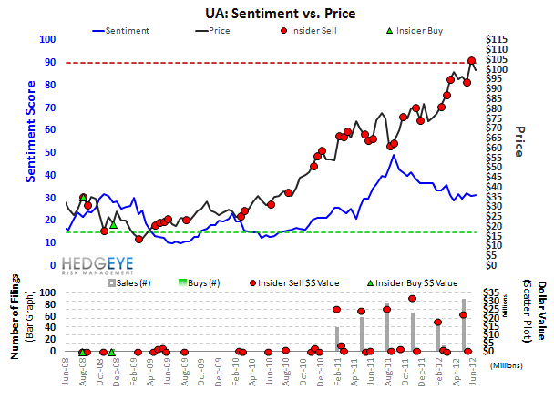 UA: IDEA ALERT - UA sentiment