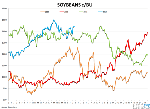 WEEKLY COMMODITY CHARTBOOK - soy beans
