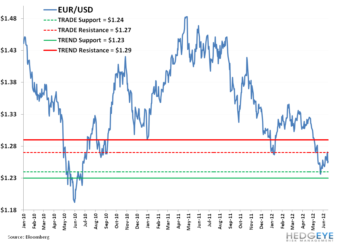 Weekly European Monitor: No Bazooka! Go Figure! - 111. EUR USD