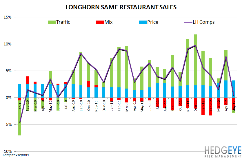 DRI: ORLANDO, WE HAVE A PROBLEM - longhorn comps monthly