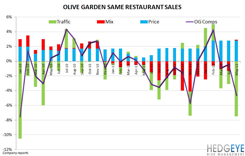 DRI: ORLANDO, WE HAVE A PROBLEM - olive garden comps monthly