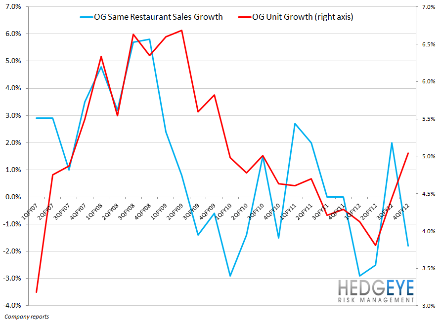 DRI: ORLANDO, WE HAVE A PROBLEM - olive garden comps versus unit growth