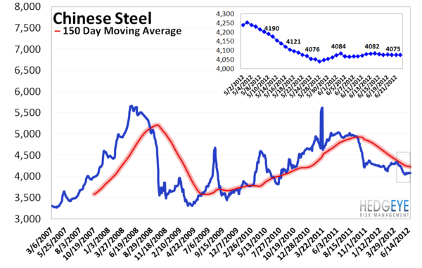 MONDAY MORNING RISK MONITOR: RISK COOLING OFF FOR NOW - Chinese Steel