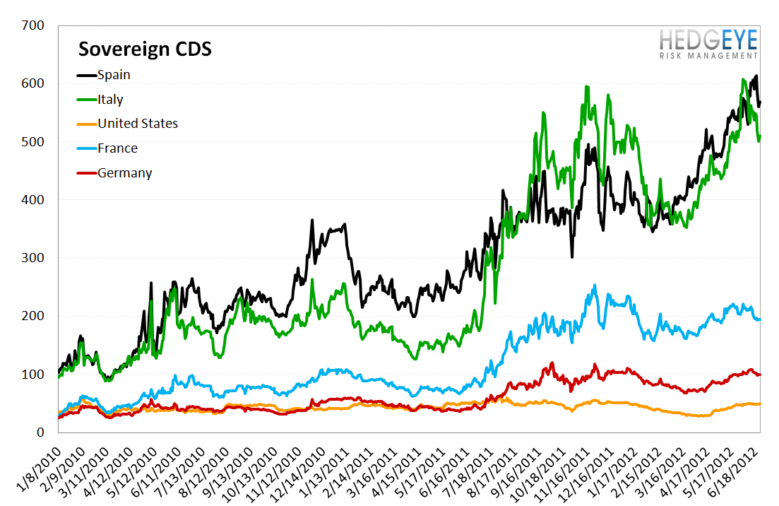 MONDAY MORNING RISK MONITOR: RISK COOLING OFF FOR NOW - Sov CDS 2