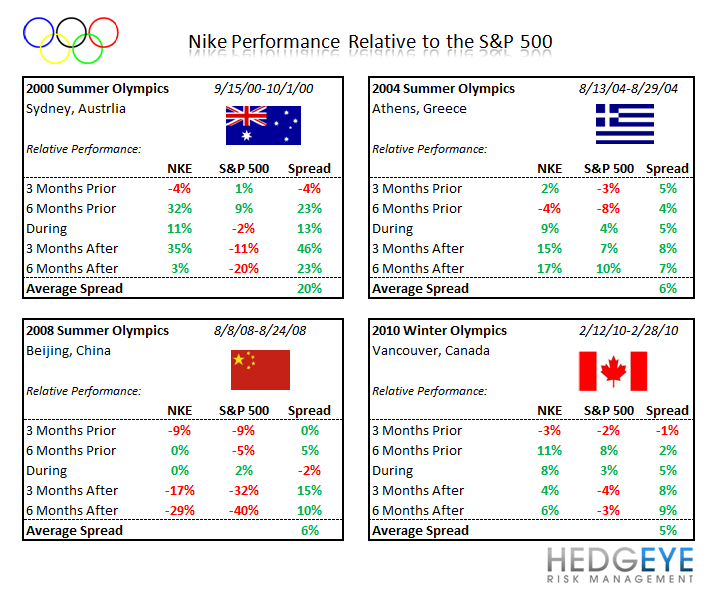 HedgeyeRetail Visual: NKE Olympic Trade Not Consensus After All? - NKE tables