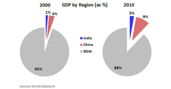 India FDI Inching Closer to Reality - India GDP