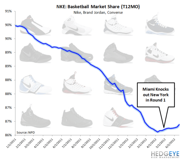 HedgeyeRetail Visual: NKE: The KING - NKE basketball share