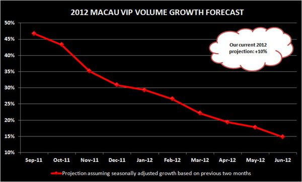 MACAU:  No one feels important - MACAU VIPgrowth