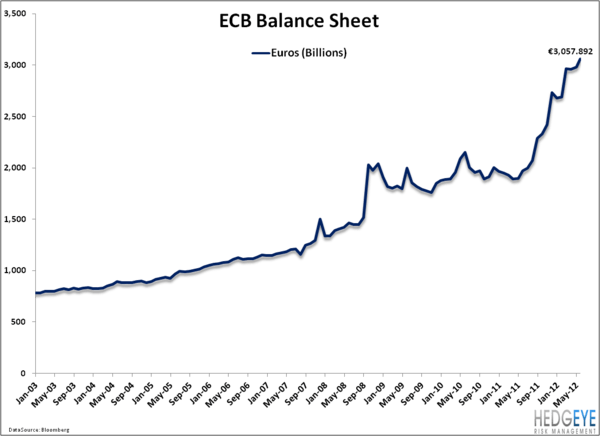 Comparing the Federal Reserve's Balance Sheet to the European Central Bank … Negative for the Euro  - ECB
