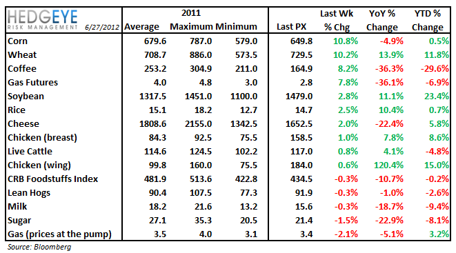 WEEKLY COMMODITY CHARTBOOK - commod table